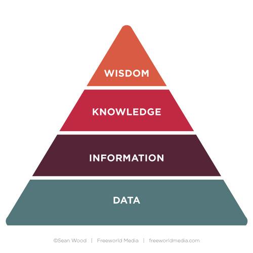 knowledgepyramid-1