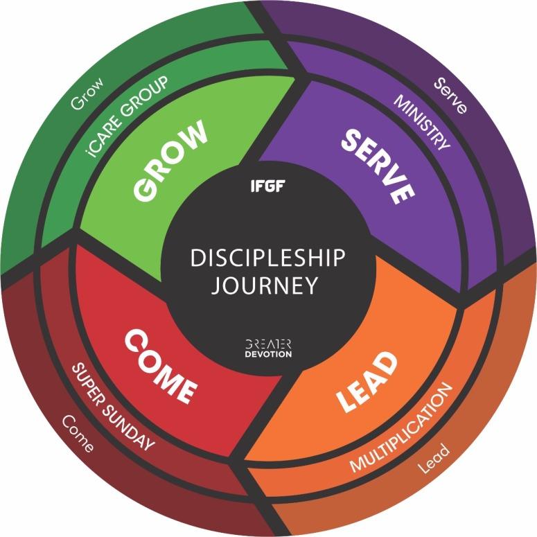 Discipleship journey