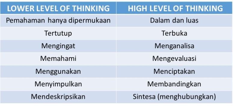 Hi level thinking